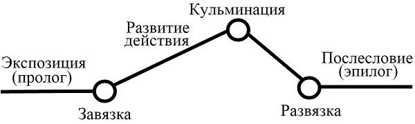 этапы развития сюжета в литературе