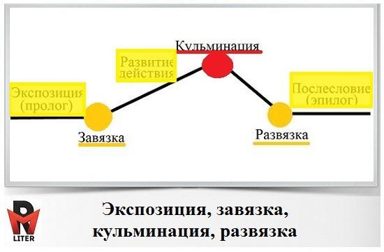 экспозиция завязка кульминация развязка